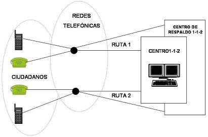 Diagrama Acceso Telecomunicaciones
