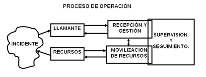 Diagrama Proceso Operacion