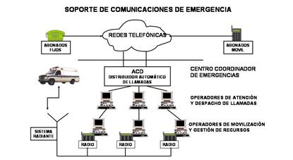 Diagrama Soporte Comunicaciones