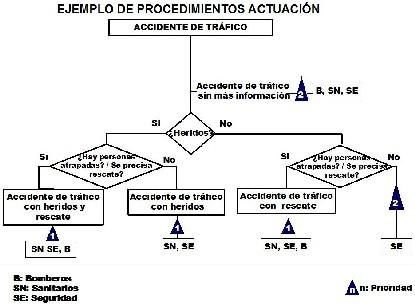 Diagrama de Procedimiento de Actuación