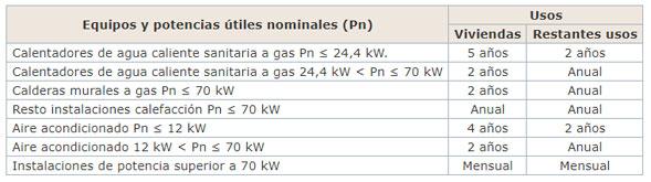 Inspecciones y revisiones de gas